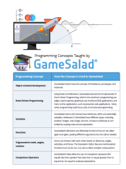 Programming Concepts Taught by GameSalad